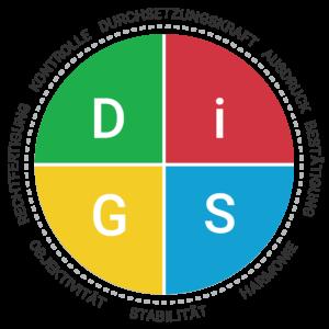 Konflikte lösen und DISG-Persönlichkeitstest mit Neda machen